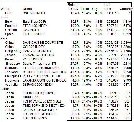 2012-World-Equity-Index-Performance.png