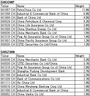 ChinaIndexTop10.png