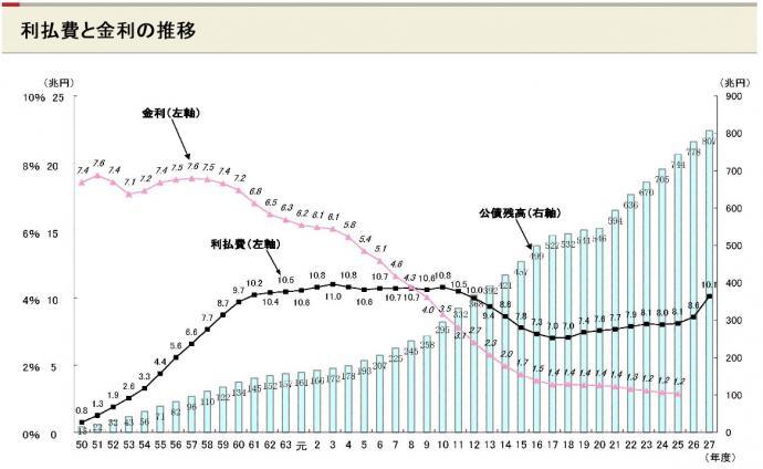 Gov-Bond-InterestRate-Chart_c.jpg