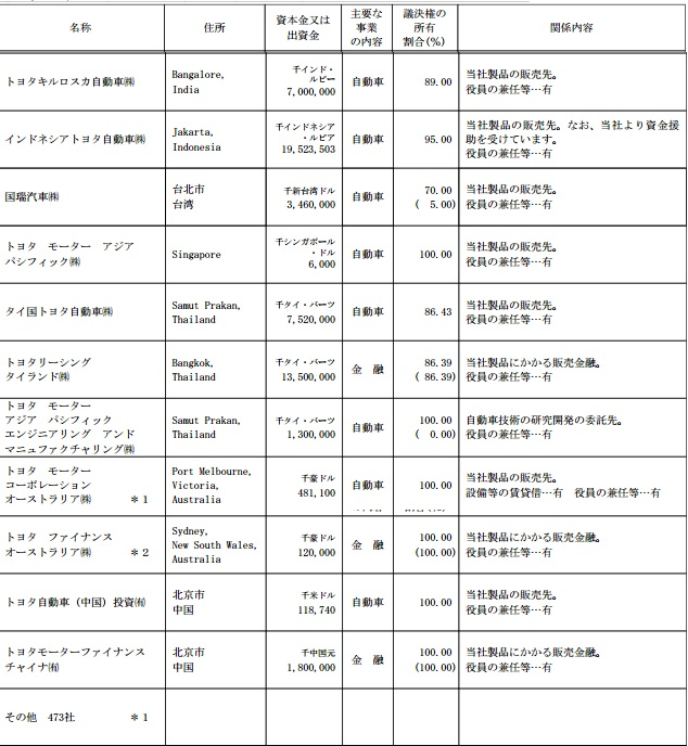 Toyota-Subsidary.jpg